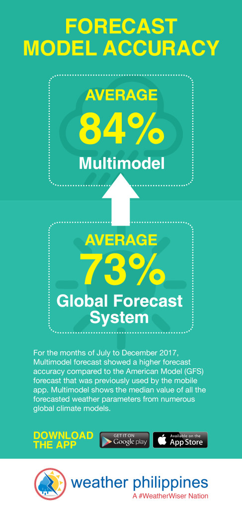 Infographic - WPF Forecast Model Accuracy