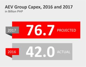 Capex 2017 infograph